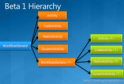 beta1_hierarchy