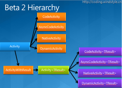 beta2_hierarchy